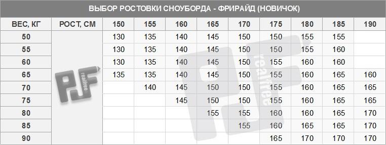 шерсть, акрил, рост 182 см какой длины нужен сноуборд 000 рублей
